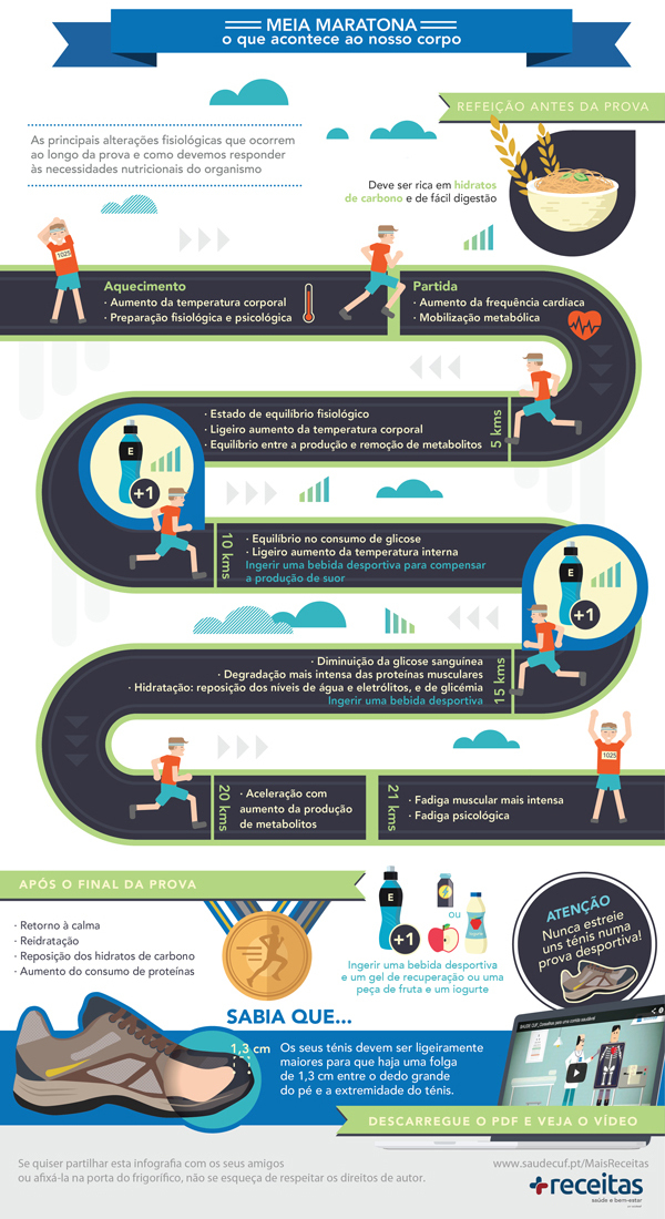 infografia meia maratona