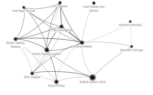 A rede de ligações de António Mexia nas notícias